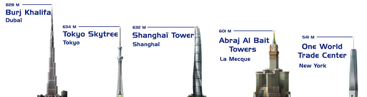 Plus hautes constructions du monde
